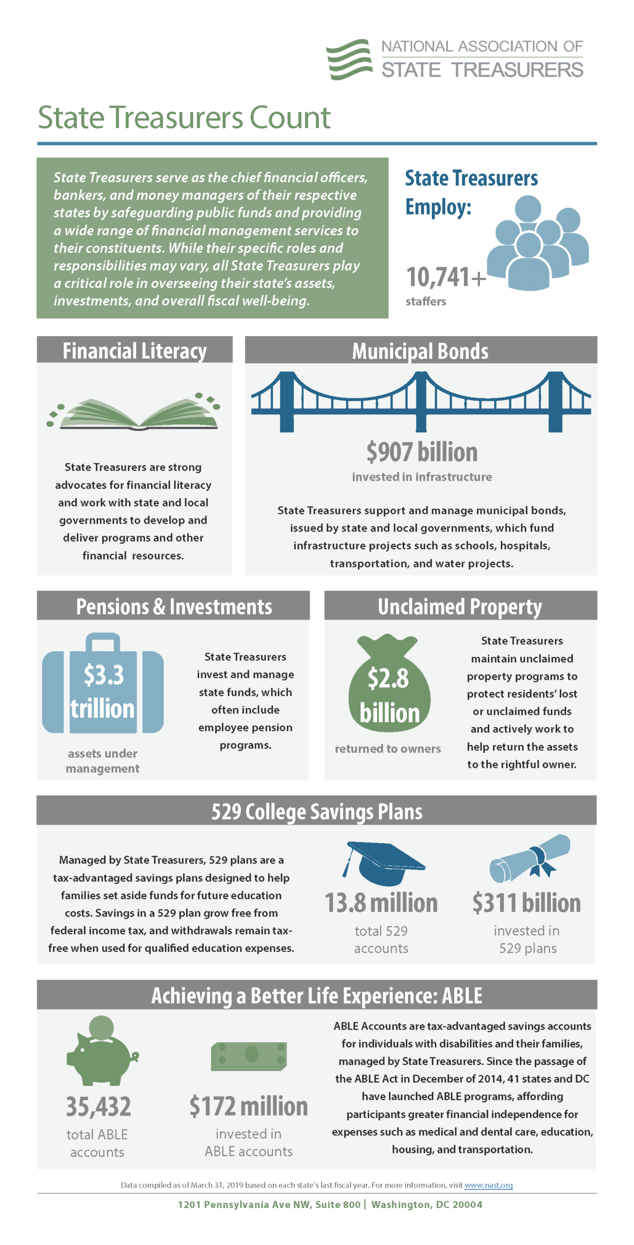 State Treasurers Count infographic